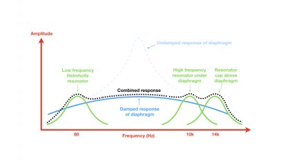 Contribution of resonating systems to the dynamic microphone's bandwidth.